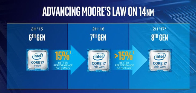 Intel: achtste generatie Core-processors op 14nm