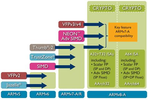 ARM ARMv8-A-architectuur