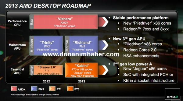 AMD Roadmap 2013