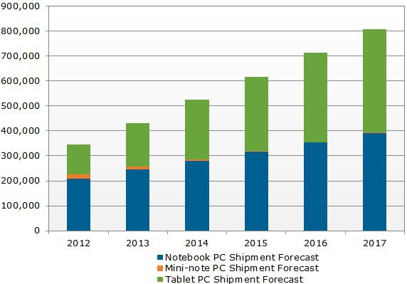 Displaysearch - tablets notebooks 2012 -2016