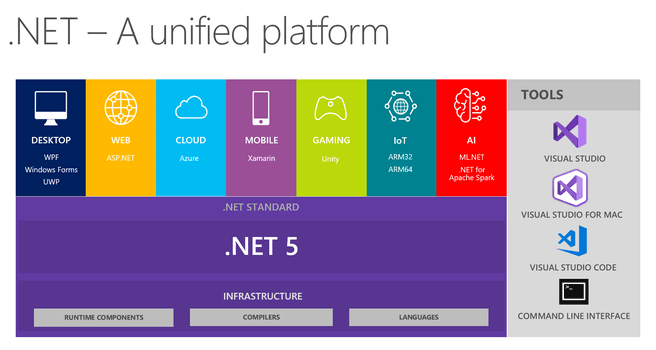 Microsoft .NET 5.0