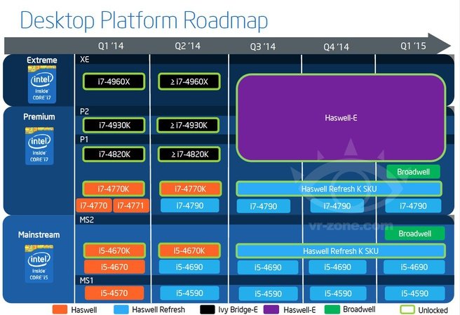 Intel roadmap Q1 2014 - Q1 2015