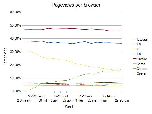 Browser pageviews per week