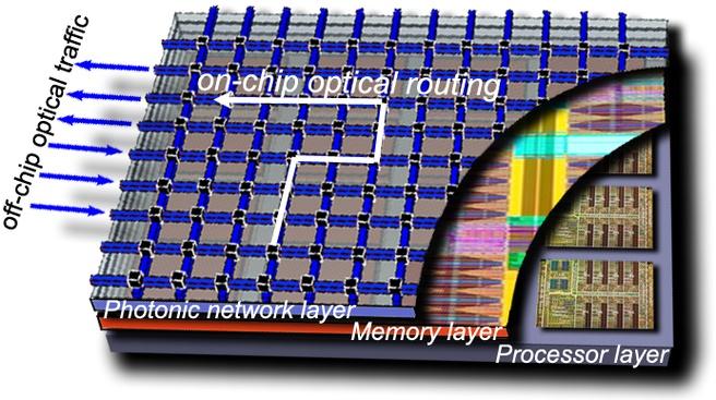 IBM Cmos Integrated Silicon Nanophotonics