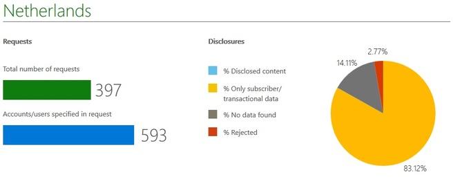 Microsoft gegevens Nederland