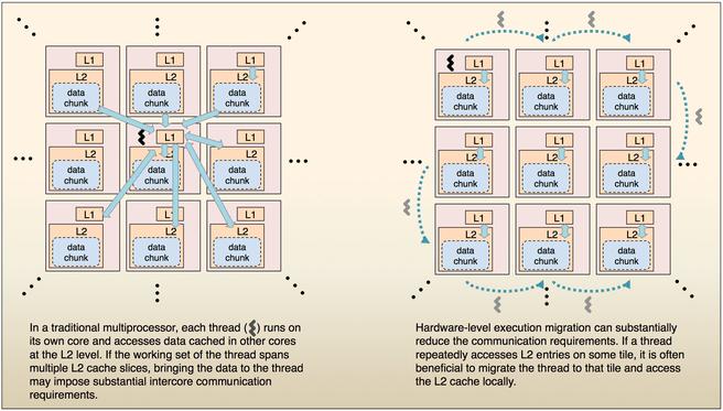 MIT EM2
