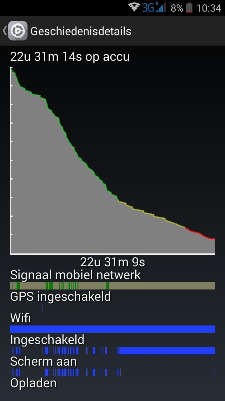 Batterij statistieken