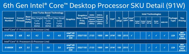 Skylake-productoverzicht: desktop K-serie