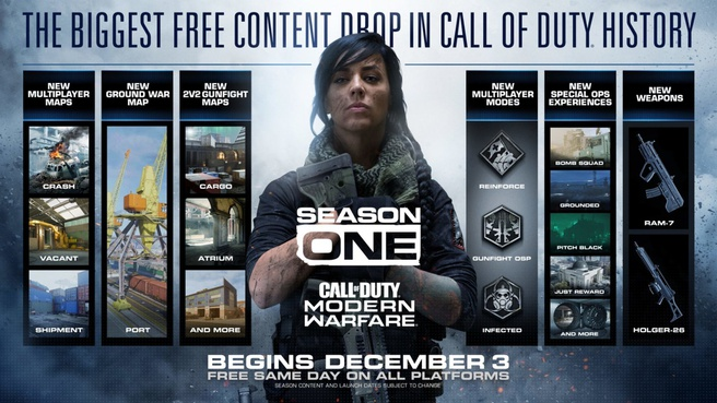 Roadmap Call of Duty:Modern Warfare