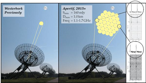 Astron WSRT Apertif beam