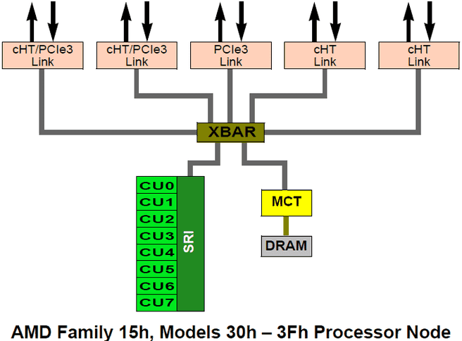 AMD Family 15h processor model 30h – 3Fh