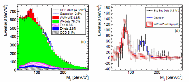 Tevatron-anomalie (blauw)