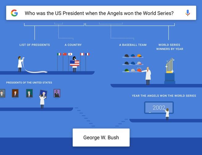 google app vragen semantiek