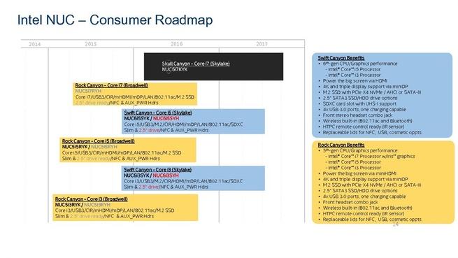 Intel NUC roadmap 2015 2016