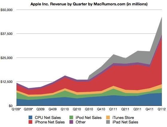 Grafiek omzet Apple per product (bron: MacRumors.com)