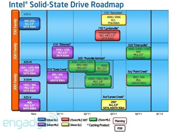 Intel ssd-roadmap 2011