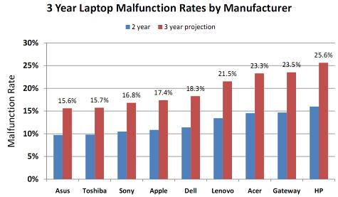 Laptop failure rates