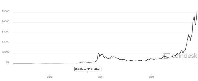 Bitcoin-prijsverloop