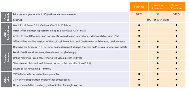Microsoft Office 365 MKB oktober 2014