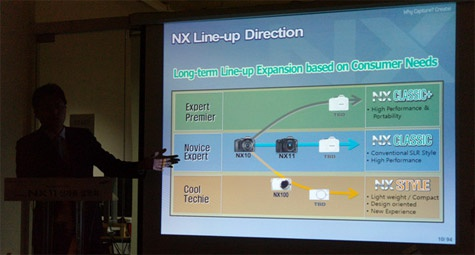 Samsung NX-cameraroadmap