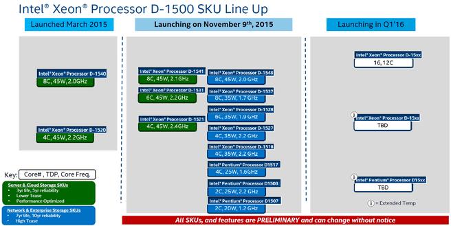 Intel Xeon D Q4 2015