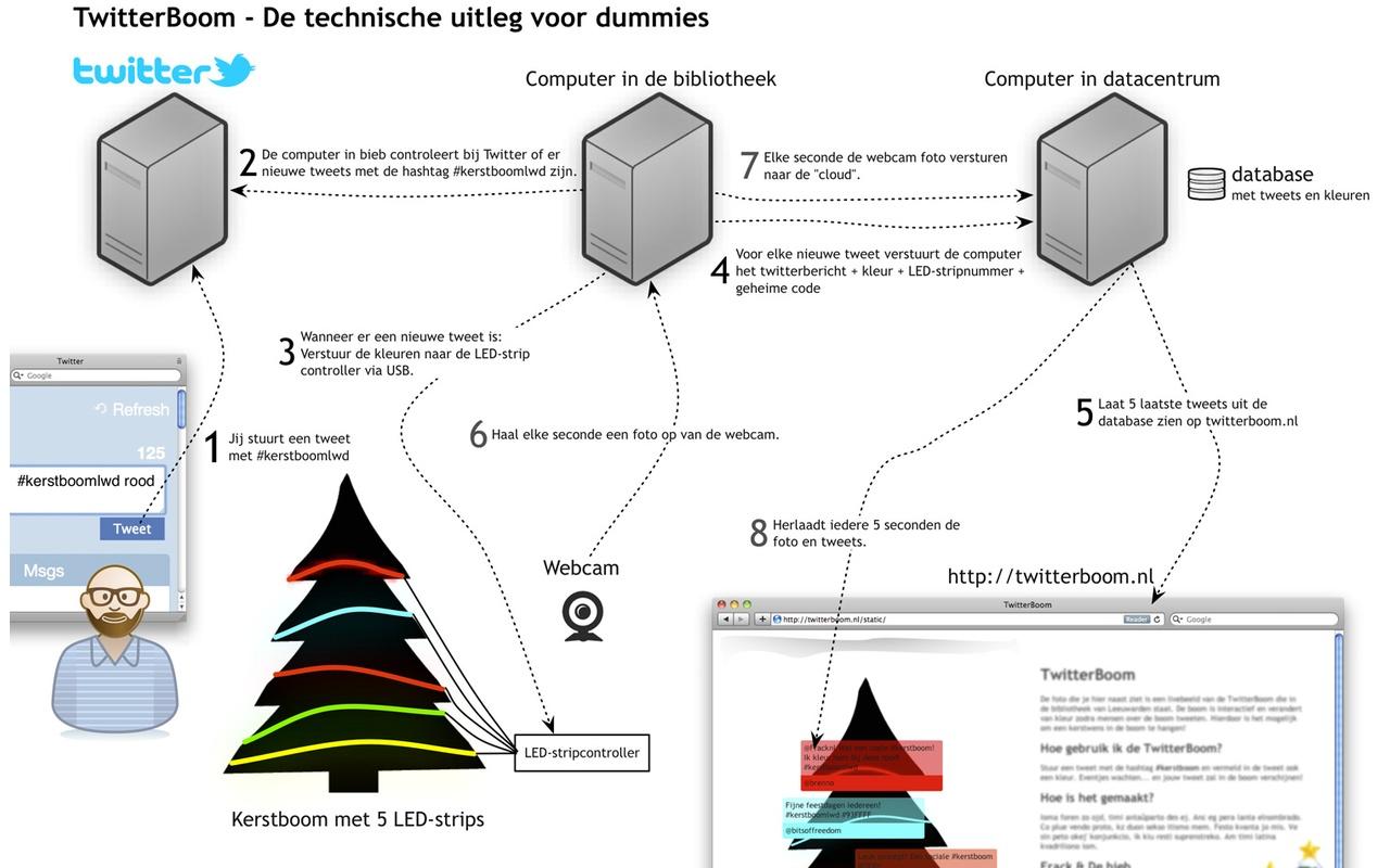 Twitter-Kerstboom: uitleg voor dummies