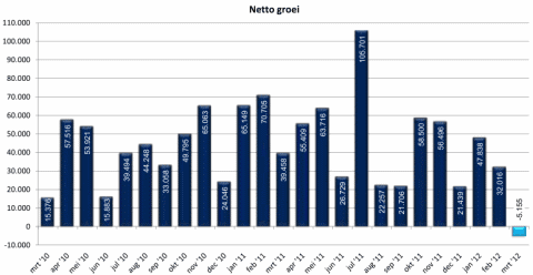 Netto groei .nl-domeinnamen (bron: SIDN)