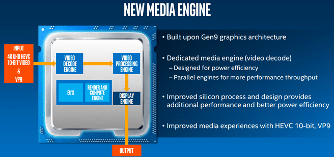 Kaby Lake media engine