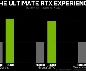 RTX 3090-prestaties