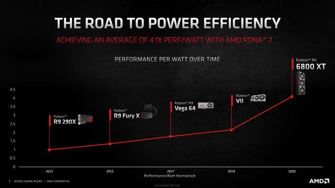 Radeon power efficiency