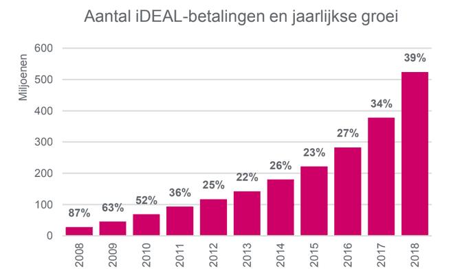 Statistieken iDEAL-betalingen