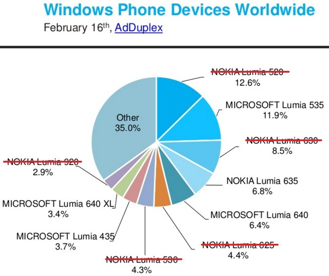 Windows Mobile marktaandeel