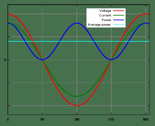 Ideale geval: stroom, spanning en vermogen uit het stopcontact