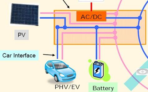 Sharp ev-accu voor energieopslag thuis