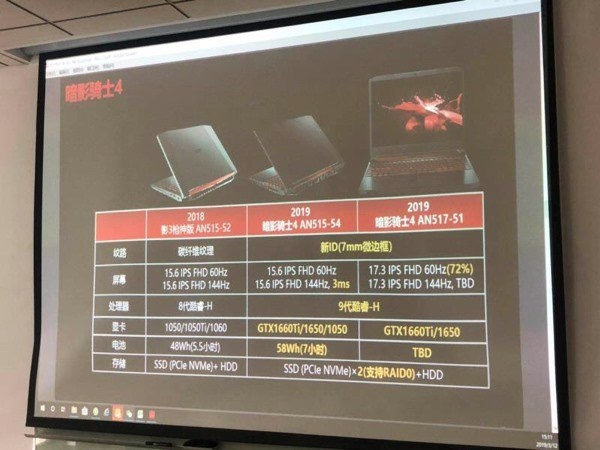 Acer-laptops met GTX 1660Ti en GTX 1650