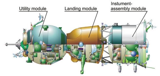 Sojoez ruimtevaartuig schematisch