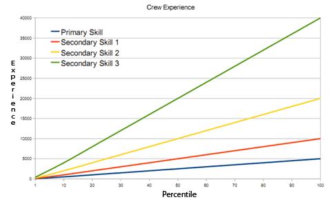 WOT matchmaking grafiek 8,11