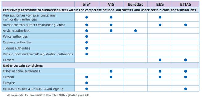 CIR database toegang