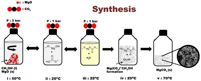 Synthese van magnesiumcarbonaat