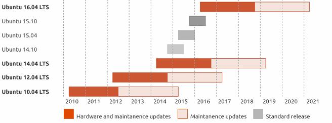 ubuntu maintenance schedule