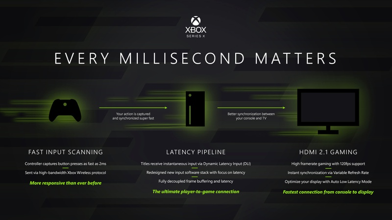 Every Millisecond Matters