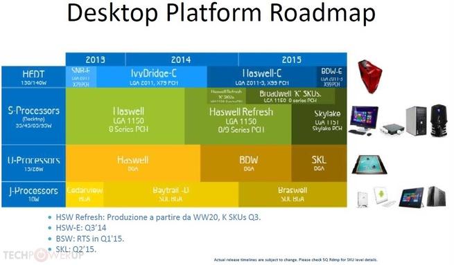 Intel processor-roadmap 2014/15