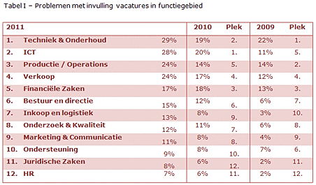 Tabel ADP HR trends 2011