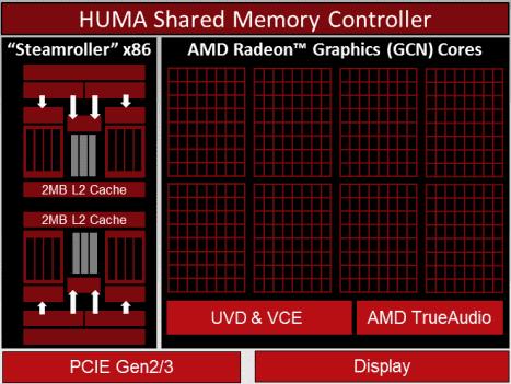 AMD Kaveri-apu