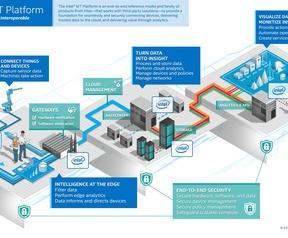 Intel IoT Platform