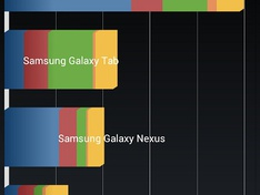 Benchmark HTC One X