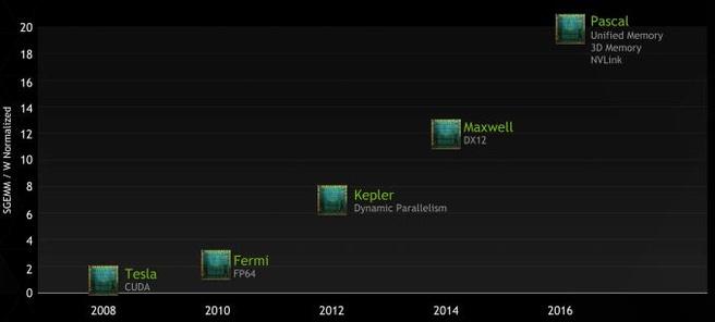 Nvidia Pascal roadmap