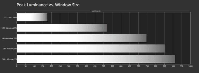 Peak luminance vs. window size