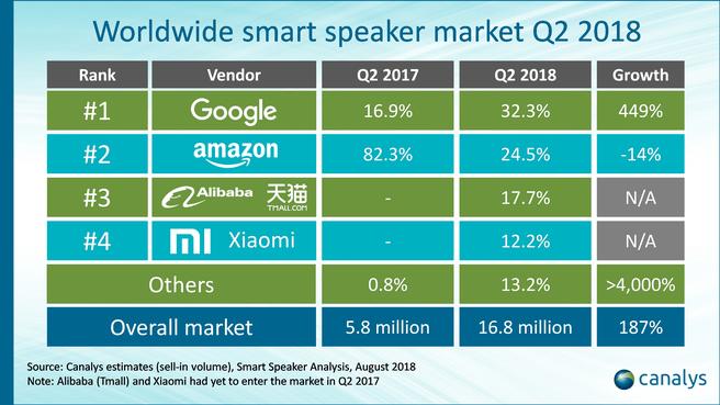 Canalys smart speakers