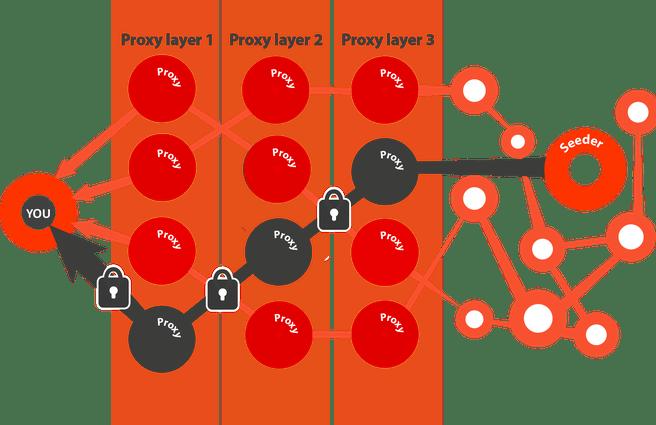 Proxylagen in Tribler